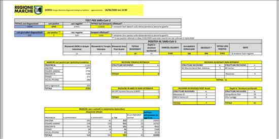 Coronavirus Marche: aggiornamento dati dal GORES - situazione al 16/06/2020 ore 12.00