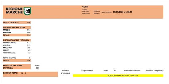 Coronavirus Marche: aggiornamento dati dal GORES - situazione al 16/06/2020 ore 18.00