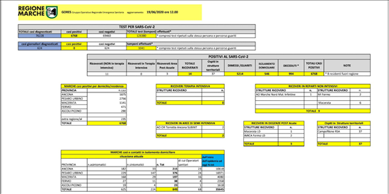 Coronavirus Marche: aggiornamento dati dal GORES - situazione al 19/06/2020 ore 12.00