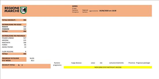Coronavirus Marche: aggiornamento dati dal GORES - situazione al 20/06/2020 ore 18.00