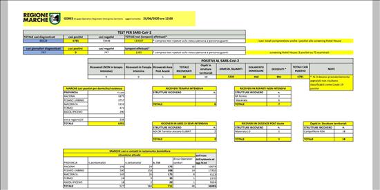 Coronavirus Marche: aggiornamento dati dal GORES - situazione al 25/06/2020 ore 12.00