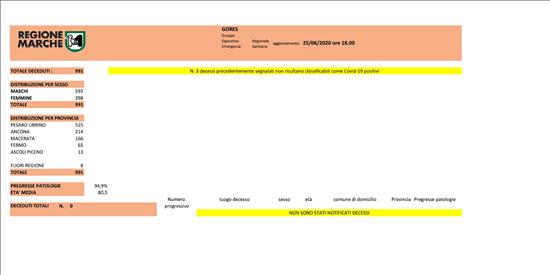Coronavirus Marche: aggiornamento dati dal GORES - situazione al 25/06/2020 ore 18.00