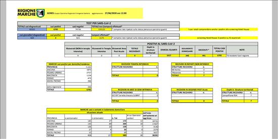 Coronavirus Marche: aggiornamento dati dal GORES - situazione al 27/06/2020 ore 12.00
