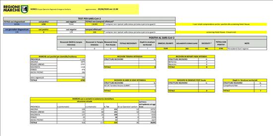 Coronavirus Marche: aggiornamento dati dal GORES - situazione al 29/06/2020 ore 12.00