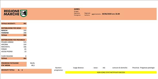 Coronavirus Marche: aggiornamento dati dal GORES - situazione al 29/06/2020 ore 18.00