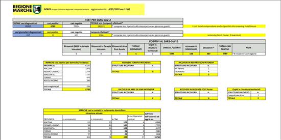 Coronavirus Marche: aggiornamento dati dal GORES - situazione al 04/07/2020 ore 12.00