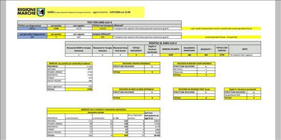 Coronavirus Marche: aggiornamento dati dal GORES - situazione al 05/07/2020 ore 12.00