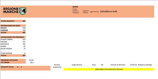 Coronavirus Marche: aggiornamento dati dal GORES - situazione al 05/07/2020 ore 18.00