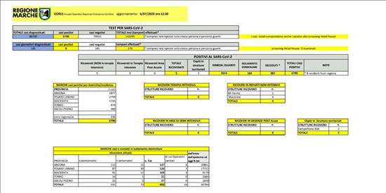 Coronavirus Marche: aggiornamento dati dal GORES - situazione al 06/07/2020 ore 12.00