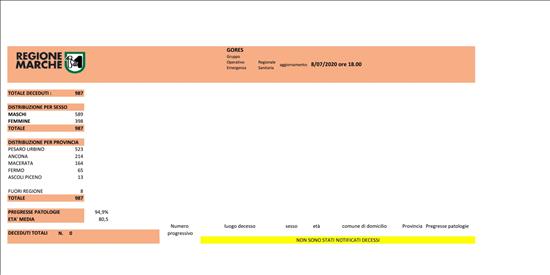 Coronavirus Marche: aggiornamento dati dal GORES - situazione al 08/07/2020 ore 18.00