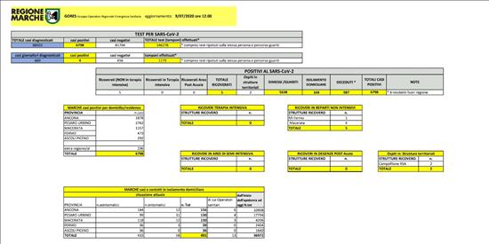 Coronavirus Marche: aggiornamento dati dal GORES - situazione al 09/07/2020 ore 12.00