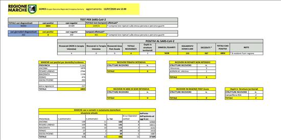 Coronavirus Marche: aggiornamento dati dal GORES - situazione al 13/07/2020 ore 12.00