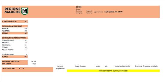 Coronavirus Marche: aggiornamento dati dal GORES - situazione al 13/07/2020 ore 18.00
