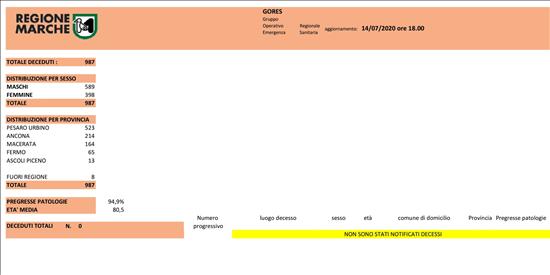 Coronavirus Marche: aggiornamento dati dal GORES - situazione al 14/07/2020 ore 18.00