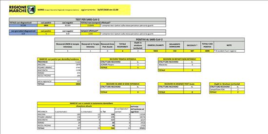Coronavirus Marche: aggiornamento dati dal GORES - situazione al 16/07/2020 ore 12.00