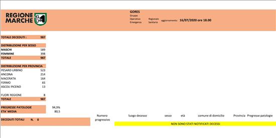 Coronavirus Marche: aggiornamento dati dal GORES - situazione al 16/07/2020 ore 18.00