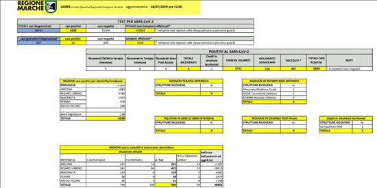 Coronavirus Marche: aggiornamento dati dal GORES - situazione al 28/07/2020 ore 12.00