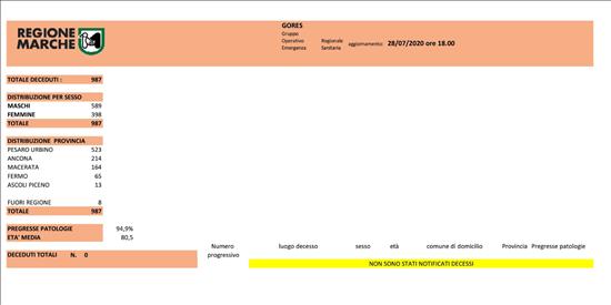 Coronavirus Marche: aggiornamento dati dal GORES - situazione al 28/07/2020 ore 18.00