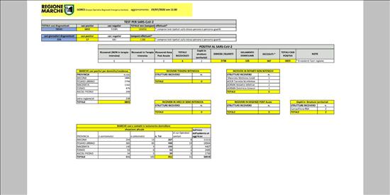 Coronavirus Marche: aggiornamento dati dal GORES - situazione al 29/07/2020 ore 12.00