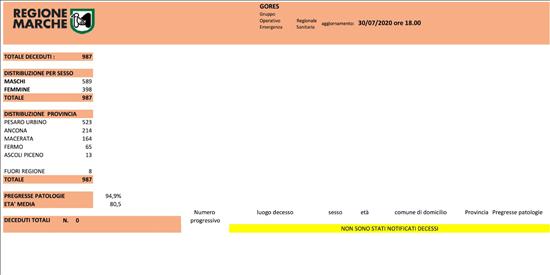 Coronavirus Marche: aggiornamento dati dal GORES - situazione al 30/07/2020 ore 18.00