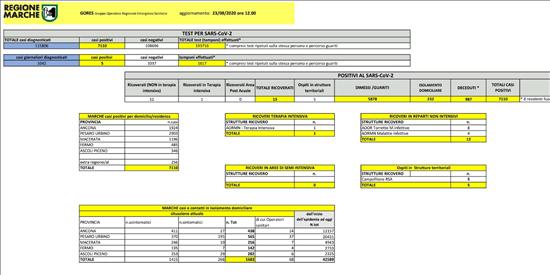 Coronavirus Marche: aggiornamento dati dal GORES - situazione al 23/08/2020 ore 12.00