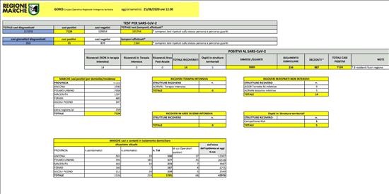 Coronavirus Marche: aggiornamento dati dal GORES - situazione al 25/08/2020 ore 12.00