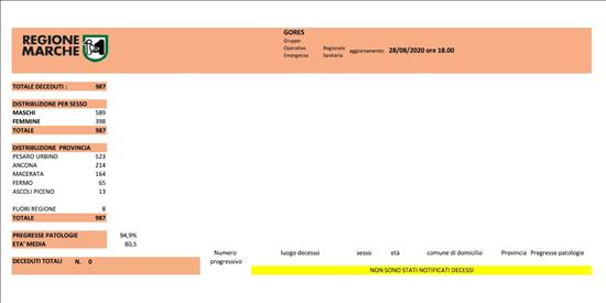 Coronavirus Marche: aggiornamento dati dal GORES - situazione al 28/08/2020 ore 18.00
