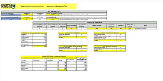 Coronavirus Marche: aggiornamento dati dal GORES - situazione al 28/08/2020 ore 12.00