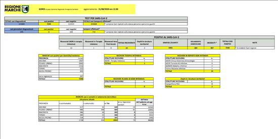 Coronavirus Marche: aggiornamento dati dal GORES - situazione al 31/08/2020 ore 12.00