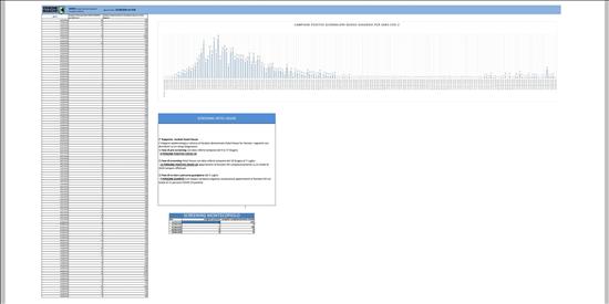 Coronavirus Marche: aggiornamento dati dal GORES - situazione al 31/08/2020 ore 9.00