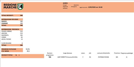 Coronavirus Marche: aggiornamento dati dal GORES - situazione al 03/09/2020 ore 18.00