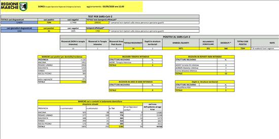 Coronavirus Marche: aggiornamento dati dal GORES - situazione al 03/09/2020 ore 12.00