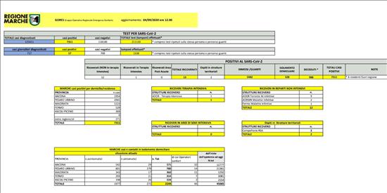 Coronavirus Marche: aggiornamento dati dal GORES - situazione al 04/09/2020 ore 12.00