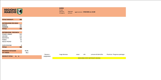 Coronavirus Marche: aggiornamento dati dal GORES - situazione al 07/09/2020 ore 18.00