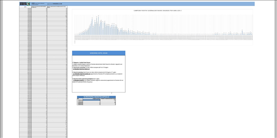 Coronavirus Marche: aggiornamento dati dal GORES - situazione al 07/09/2020 ore 9.00