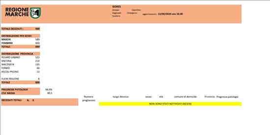 Coronavirus Marche: aggiornamento dati dal GORES - situazione al 12/09/2020 ore 18.00