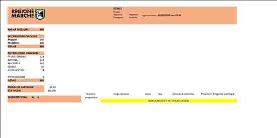 Coronavirus Marche: aggiornamento dati dal GORES - situazione al 20/09/2020 ore 18.00
