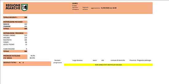 Coronavirus Marche: aggiornamento dati dal GORES - situazione al 21/09/2020 ore 18.00