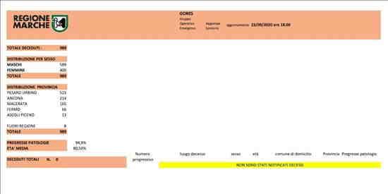 Coronavirus Marche: aggiornamento dati dal GORES - situazione al 23/09/2020 ore 18.00