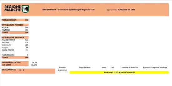 Coronavirus Marche: aggiornamento dati - situazione al 26/09/2020 ore 18.00