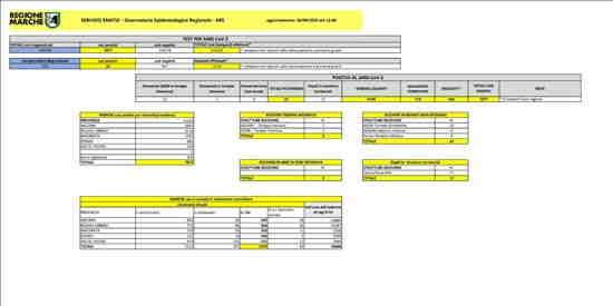 Coronavirus Marche: aggiornamento dati - situazione al 26/09/2020 ore 12.00