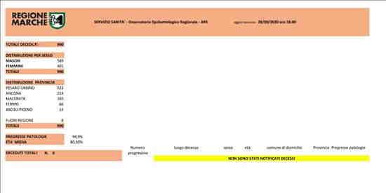 Coronavirus Marche: aggiornamento dati - situazione al 28/09/2020 ore 18.00