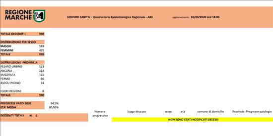 Coronavirus Marche: aggiornamento dati - situazione al 30/09/2020 ore 18.00