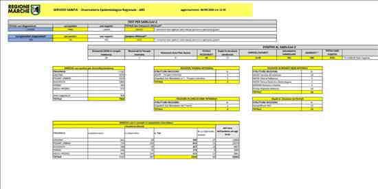 Coronavirus Marche: aggiornamento dati - situazione al 30/09/2020 ore 12.00