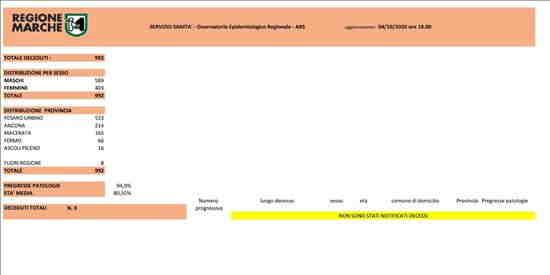 Coronavirus Marche: aggiornamento dati dal Servizio Sanità - situazione al 04/10/2020 ore 18.00