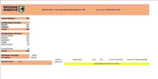 Coronavirus Marche: aggiornamento dati dal Servizio Sanità - situazione al 07/10/2020 ore 18.00