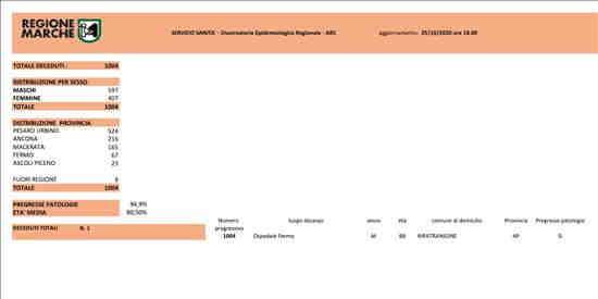 Coronavirus Marche: aggiornamento dati dal Servizio Sanità - decessi - situazione al 25/10/2020 ore 18.00