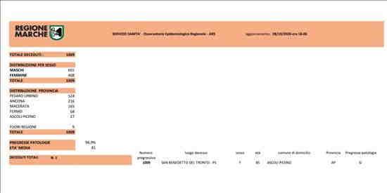 Coronavirus Marche: aggiornamento dati dal Servizio Sanità - decessi - situazione al 28/10/2020 ore 18.00