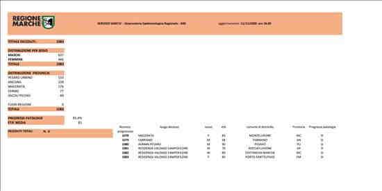 Coronavirus Marche: aggiornamento dati dal Servizio Sanità - decessi - situazione al 11/11/2020 ore 18.00