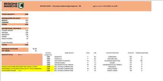 Coronavirus Marche: aggiornamento dati dal Servizio Sanità - decessi - situazione al 13/11/2020 ore 18.00